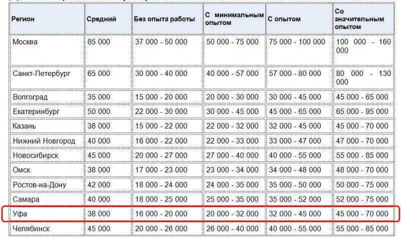 Часа программиста 1с нижний новгород работы стоимость часовой цветной первый ломбард